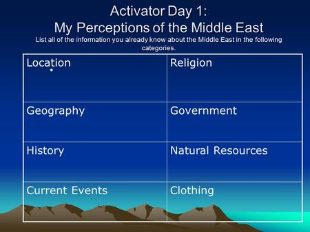 Activator Day 1: My Perceptions of the Middle East List all of the information you already know about the Middle East in the following categories. Location.