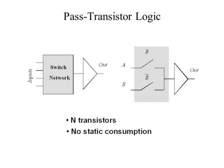Pass-Transistor Logic. AND gate NMOS-only switch.
