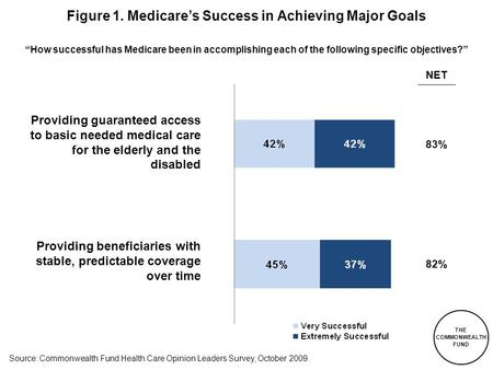 "THE COMMONWEALTH FUND Figure 1. Medicare's Success in Achieving Major Goals ""How successful has Medicare been in accomplishing each of the following specific."