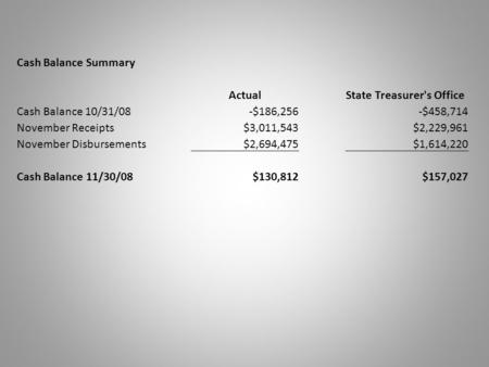 Cash Balance Summary ActualState Treasurer's Office Cash Balance 10/31/08-$186,256-$458,714 November Receipts$3,011,543$2,229,961 November Disbursements$2,694,475$1,614,220.