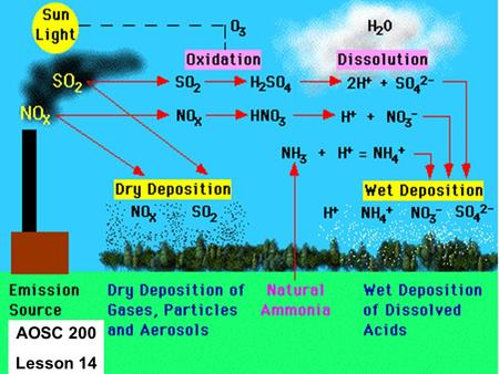 AOSC 200 Lesson 14. Photochemical SMOG SMOG Chemistry.