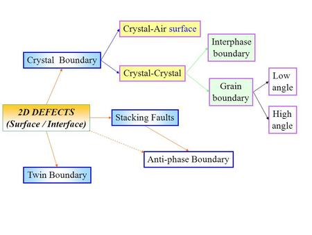 Crystal-Air surface Interphase boundary Grain boundary Twin Boundary Stacking Faults Crystal Boundary Crystal-Crystal Low angle High angle 2D DEFECTS (Surface.
