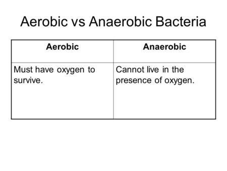 Aerobic vs Anaerobic Bacteria AerobicAnaerobic Must have oxygen to survive. Cannot live in the presence of oxygen.