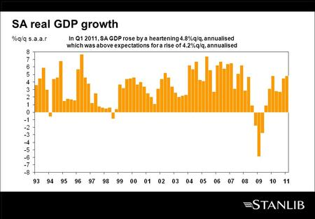 %q/q s.a.a.r SA real GDP growth In Q1 2011, SA GDP rose by a heartening 4.8%q/q, annualised which was above expectations for a rise of 4.2%q/q, annualised.