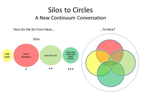 Silos to Circles A New Continuum Conversation How Do We Go From Here……To Here? Silos Acute/ Ambulatory Public Health Home and Community Based Services.
