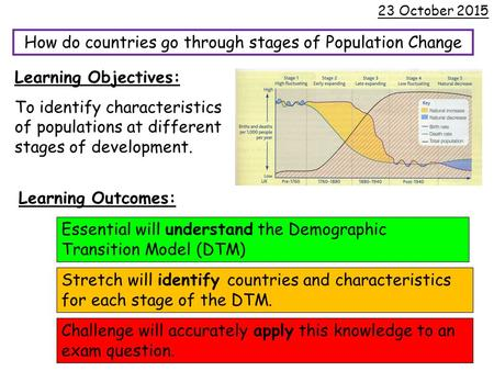 How do countries go through stages of Population Change 23 October 2015 Learning Objectives: To identify characteristics of populations at different stages.