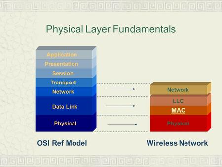 Physical Layer Fundamentals Physical MAC Physical LLC Data Link Network Transport Session Presentation Application OSI Ref ModelWireless Network Network.