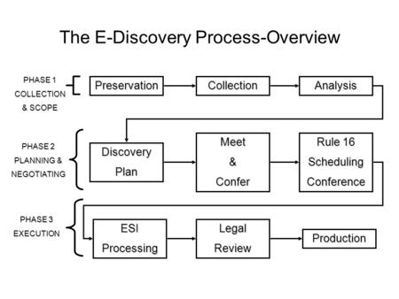 The E-Discovery Process-Overview PreservationCollectionAnalysis DiscoveryPlan ESIProcessingLegalReview Production Meet&Confer Rule 16 SchedulingConference.