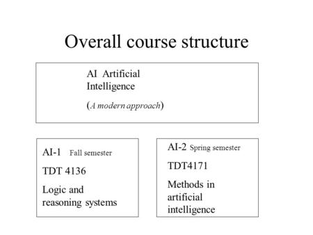 Overall course structure AI Artificial Intelligence ( A modern approach ) AI-2 Spring semester TDT4171 Methods in artificial intelligence AI-1 Fall semester.
