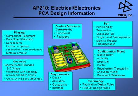 AP210: Electrical/Electronics PCA Design Information Physical Component Placement Bare Board Geometry Layout items Layers non-planar, conductive & non-conductive.