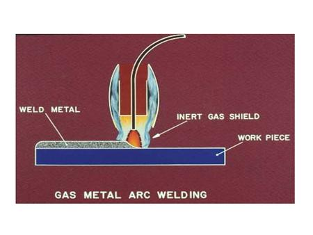 Gas Metal Arc Welding GMAW Modes of Metal Transfer Spray Globular Short Circuiting Pulsed Spray Gas Metal Arc Welding.