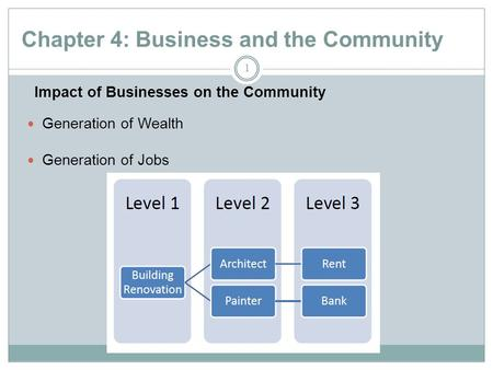 Chapter 4: Business and the Community 1 Generation of Wealth Generation of Jobs Impact of Businesses on the Community.