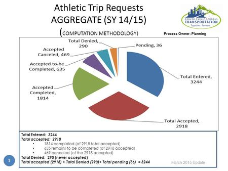 Athletic Trip Requests AGGREGATE (SY 14/15) ( COMPUTATION METHODOLOGY) 1 Total Entered: 3244 Total accepted: 2918 1814 completed (of 2918 total accepted)