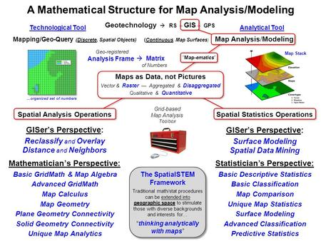 Spatial Statistics Operations Spatial Analysis Operations Reclassify and Overlay Distance and Neighbors GISer's Perspective: Surface Modeling Spatial Data.