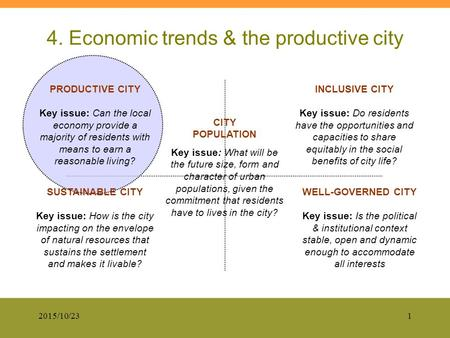 2015/10/231 4. Economic trends & the productive city WELL-GOVERNED CITY Key issue: Is the political & institutional context stable, open and dynamic enough.