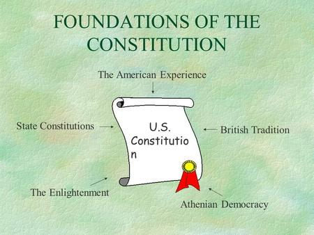 FOUNDATIONS OF THE CONSTITUTION The American Experience British Tradition State Constitutions The Enlightenment Athenian Democracy U.S. Constitutio n.