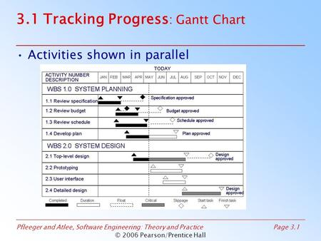 Pfleeger and Atlee, Software Engineering: Theory and PracticePage 3.1 © 2006 Pearson/Prentice Hall 3.1 Tracking Progress : Gantt Chart Activities shown.