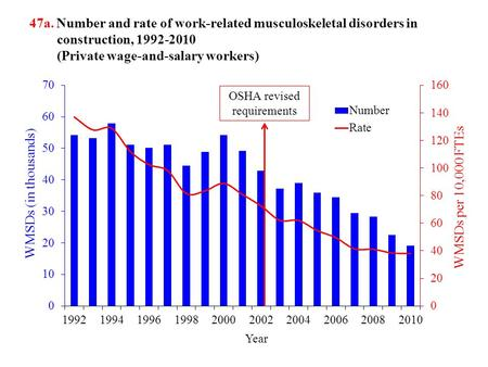 47a. Number and rate of work-related musculoskeletal disorders in construction, 1992-2010 (Private wage-and-salary workers) OSHA revised requirements.