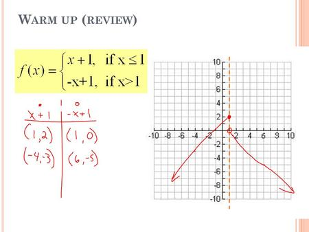 W ARM UP ( REVIEW ). 9x-9y>-36 2.7 P IECEWISE F UNCTIONS.