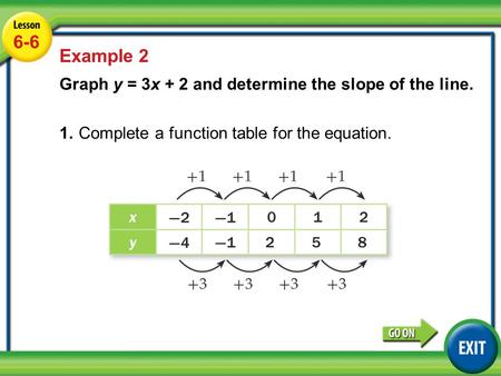 Lesson 6-6 Example 1 6-6 Example 2 Graph y = 3x + 2 and determine the slope of the line. 1.Complete a function table for the equation.
