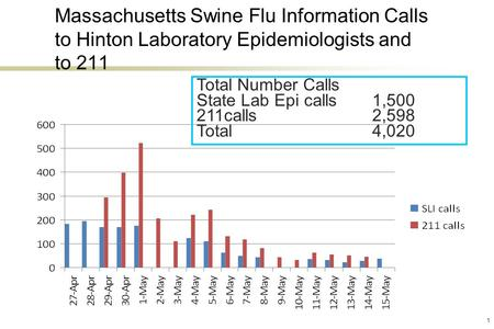 1 Massachusetts Swine Flu Information Calls to Hinton Laboratory Epidemiologists and to 211 Total Number Calls State Lab Epi calls1,500 211calls2,598 Total.