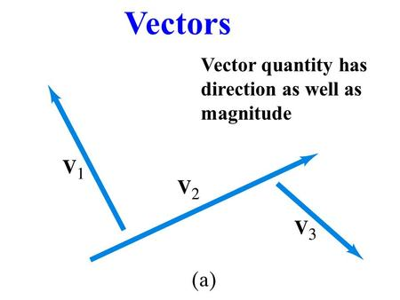 Vectors Vector quantity has direction as well as magnitude.