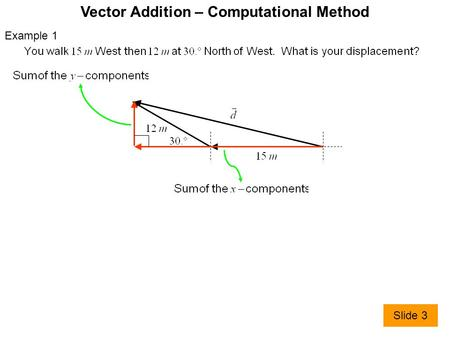 Vector Addition – Computational Method Example 1 Slide 3.