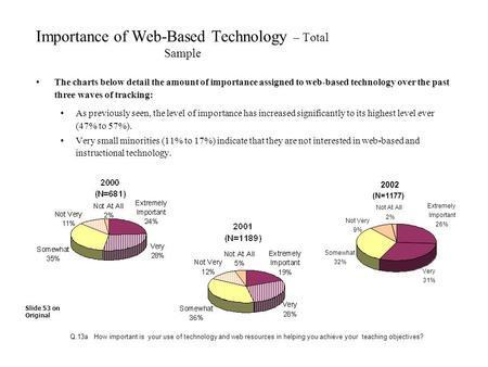 Importance of Web-Based Technology – Total Sample The charts below detail the amount of importance assigned to web-based technology over the past three.