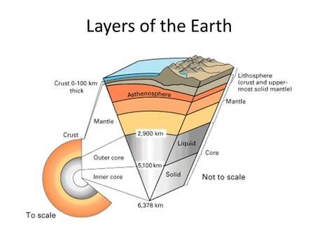 Layers of the Earth. Exploring the Layers Seismic Waves – When waves change we know the layers are different.