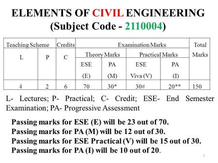 ELEMENTS OF CIVIL ENGINEERING (Subject Code )
