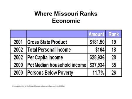 Where Missouri Ranks Economic Prepared by: Univ of Mo Office of Social and Economic Data Analysis (OSEDA)