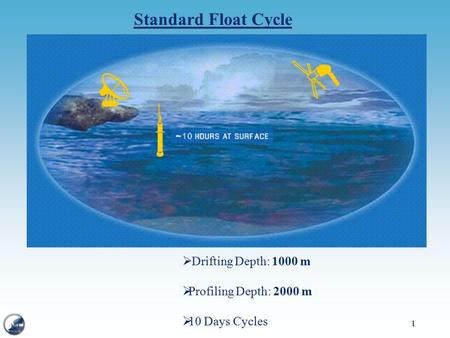1 Standard Float Cycle  Drifting Depth: 1000 m  Profiling Depth: 2000 m  10 Days Cycles.
