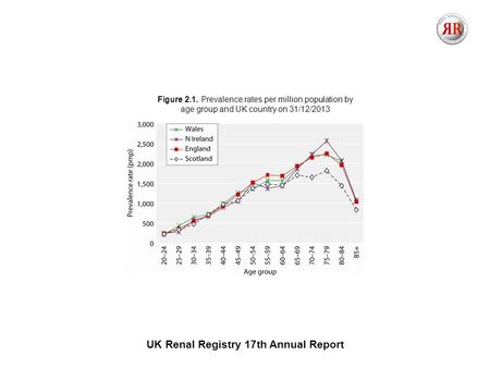 UK Renal Registry 17th Annual Report Figure 2.1. Prevalence rates per million population by age group and UK country on 31/12/2013.
