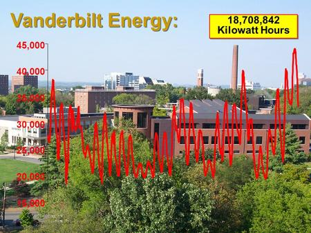 Vanderbilt Energy: 15,000 20,000 25,000 30,000 35,000 40,000 45,000 18,708,842 Kilowatt Hours.