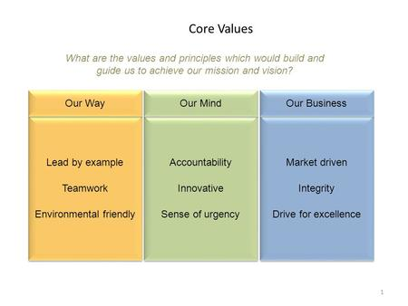 Confidential Core Values 1 Lead by example Teamwork Environmental friendly Lead by example Teamwork Environmental friendly What are the values and principles.