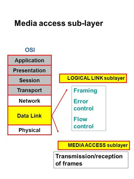 OSI Application Presentation Session Transport <strong>Network</strong> Data Link Physical Framing Error control Flow control Transmission/reception of frames MEDIA ACCESS.