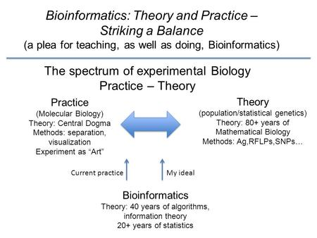 Bioinformatics: Theory and Practice – Striking a Balance (a plea for teaching, as well as doing, Bioinformatics) Practice (Molecular Biology) Theory: Central.