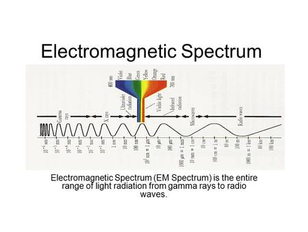 Electromagnetic Spectrum Electromagnetic Spectrum (EM Spectrum) is the entire range of light radiation from gamma rays to radio waves.
