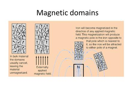 Magnetic domains. Electric and magnetic constants In the equations describing electric and magnetic fields and their propagation, three constants are.
