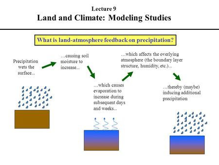 What is land-atmosphere feedback on precipitation? Precipitation wets the surface... …causing soil moisture to increase... …which causes evaporation to.