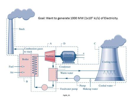 Fig08_01 Goal: Want to generate 1000 MW (1x10 6 kJ/s) of Electricity.