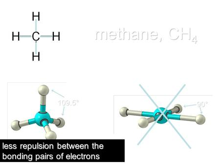 Methane, CH 4 less repulsion between the bonding pairs of electrons 109.5° 90°