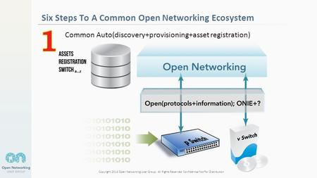 Copyright 2014 Open Networking User Group. All Rights Reserved Confidential Not For Distribution Six Steps To A Common Open Networking Ecosystem Common.