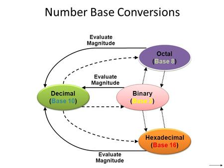 Number Base Conversions Decimal (Base 10) Decimal (Base 10) Octal (Base 8) Octal (Base 8) Binary (Base 2) Binary (Base 2) Hexadecimal (Base 16) Hexadecimal.