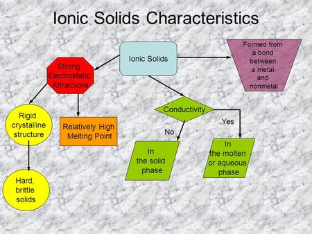 Ionic Solids Characteristics Ionic Solids Rigid crystalline structure Hard, brittle solids In the molten or aqueous phase Conductivity In the solid phase.