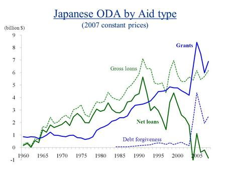 Japanese ODA by Aid type (2007 constant prices) Gross loans Net loans Grants (billion $) Debt forgiveness.
