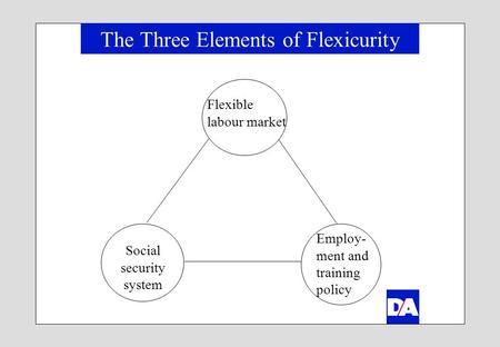 The Three Elements of Flexicurity Flexible labour market Social security system Employ- ment and training policy.