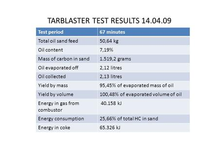 TARBLASTER TEST RESULTS 14.04.09 Test period67 minutes Total oil sand feed50,64 kg Oil content7,19% Mass of carbon in sand1.519,2 grams Oil evaporated.
