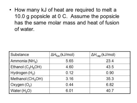 How many kJ of heat are required to melt a 10.0 g popsicle at 0 C. Assume the popsicle has the same molar mass and heat of fusion of water. SubstanceΔH.