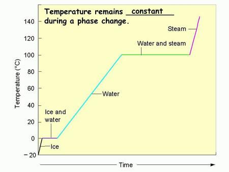 Water phase changes Temperature remains __________ during a phase change. constant.